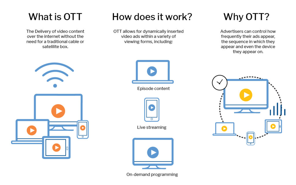 Diagram of how OTT works