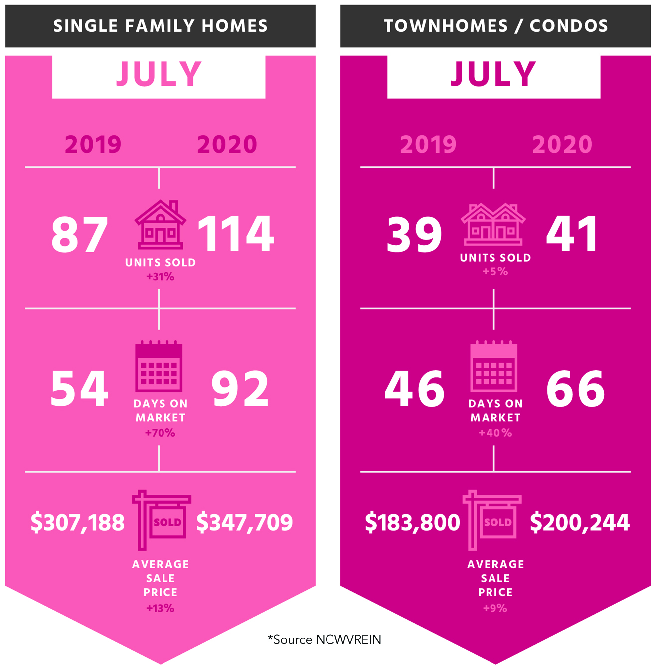 Average sale price of single family homes and townhomes/condos from 2019 vs 2020 for the month of july.