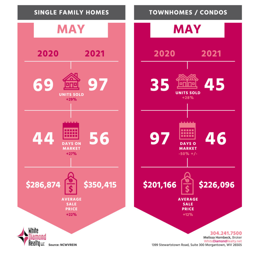 may to may stats from white diamond realty